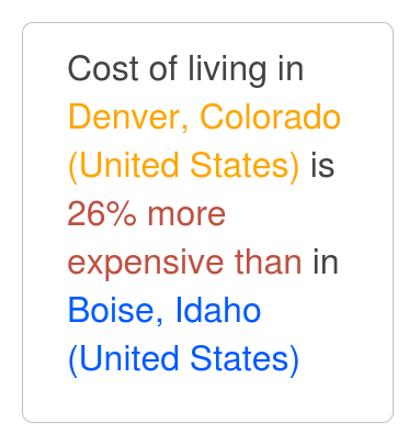 Denver Colorado Is 48 More Expensive Than Boise Idaho