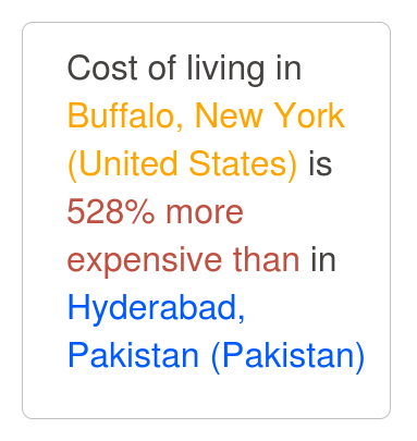 Buffalo, New York is 431% more expensive than Hyderabad