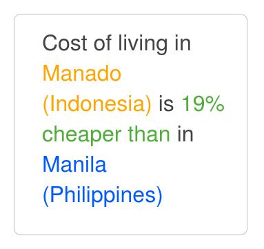 Manado is 9% cheaper than Manila  Feb 2019 Cost of Living