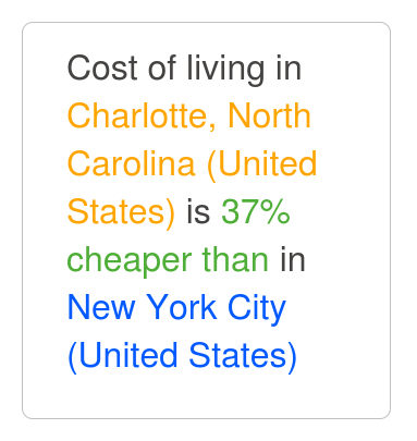 Charlotte north carolina is 26 cheaper than new york Cost of living in different states in usa