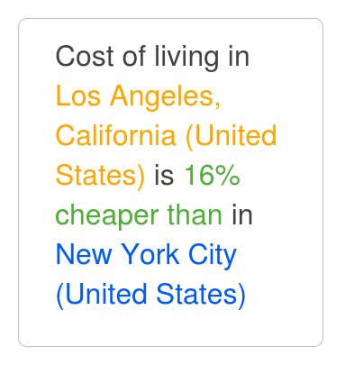 Los angeles california is 15 cheaper than new york city for New york city to los angeles