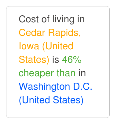 Cedar rapids iowa is 51 cheaper than washington d c for Cost of living in iowa