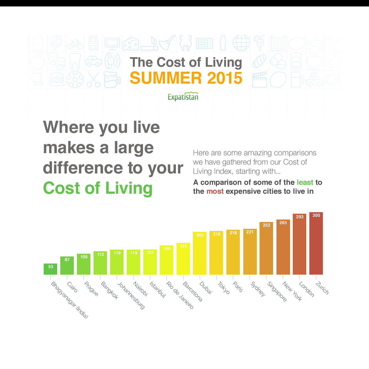 Cost Of Backyard Fence: Summer Of 2015 Cost Of Living Ranking For Expatriates